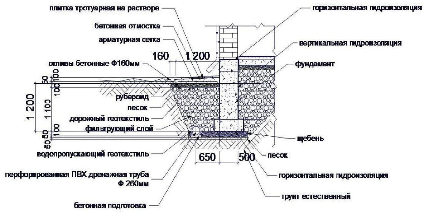 дренажная система дома